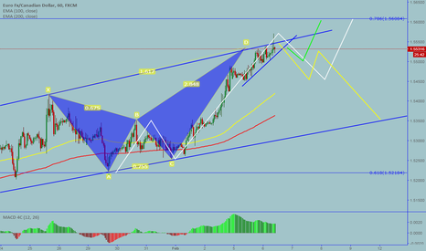 EURCAD: EURCAD: Bearish butterfly completed on 60 min chart