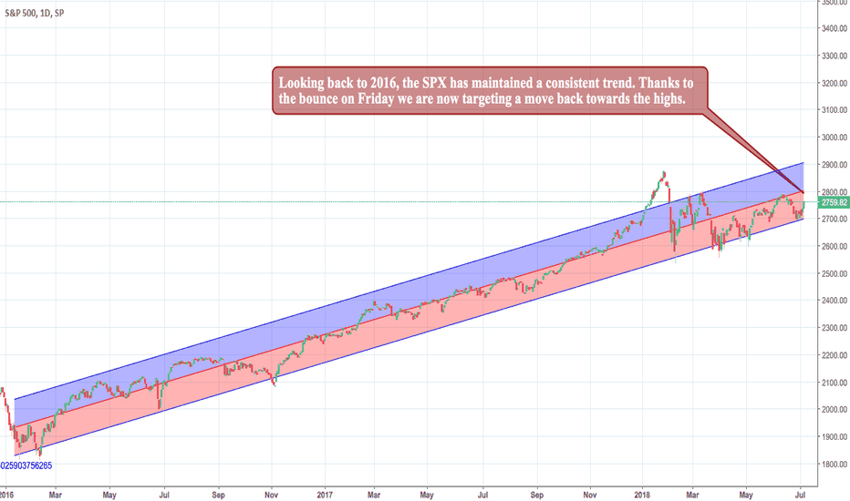SPX: The SPX Maintaining a Consistent Trend: More Upside?
