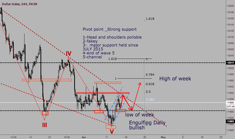 USDOLLAR: USD INDEX LONG