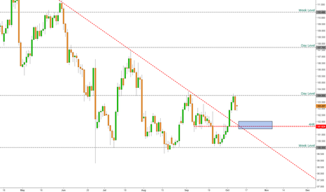 USDJPY: Are of interest for a long