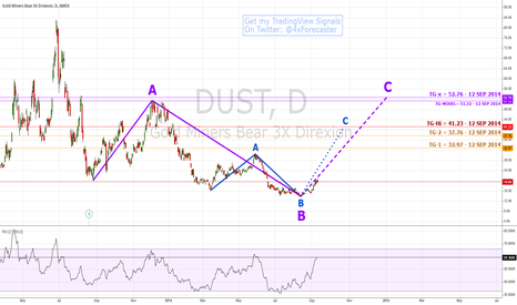 DUST: $Gold Could Still Brush $Dust Off Bulls, Flat Out | #elliottwave