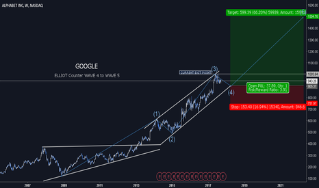 GOOGL: Alphabet Inc Class A | MAXOUT your SHARES - WAVE IN ACTION