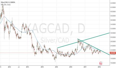 XAGCAD: Silver Bullion (XAGCAD) FINAL BEAR MARKET CONSOLIDATION
