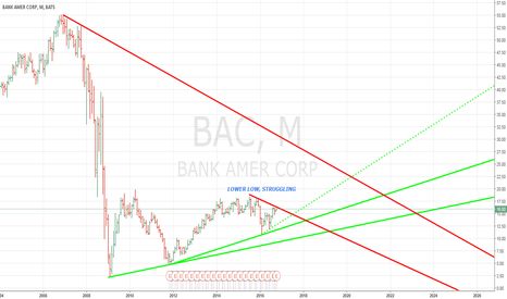 BAC: BANK OF AMERICA will go belly up soon