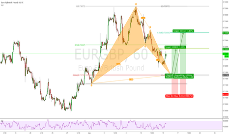 EURGBP: EURGBP 1h Bullish Bat Pattern