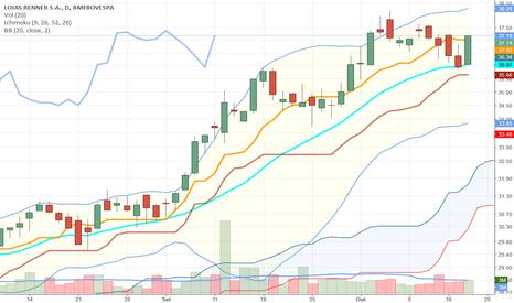 LREN3: LREN3 - gráfico diário sugere retomada da tendência de alta