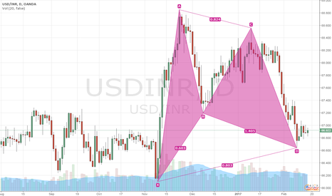 USDINR: USDINR - Formation of Bullish Harmonic (Gartley) Pattern