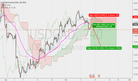USDCAD: Sell limit USDCAD