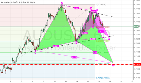 AUDUSD: BUTTERFLY AND BAT PATTERN ON AUDUSD