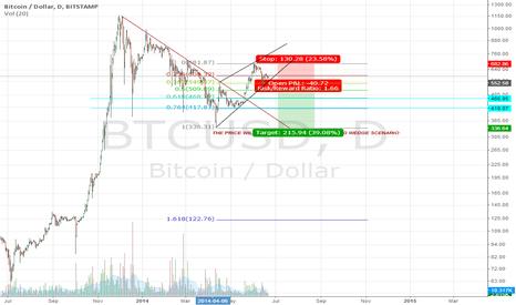 BTCUSD: Rising Wedge Pattern: BTC/USD - Long term chart