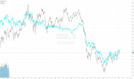 USOIL: USOIL vs CLM2017