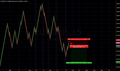 EURGBP: Short term punt on EUR/GBP