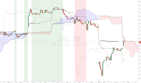 DG: $DG Dollar General at major resistance now