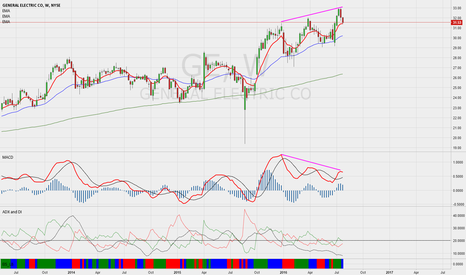 GE: GE - weekly chart shows ascending triple top.