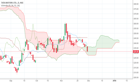 TATAMTRDVR: Sell fr the gap fill
