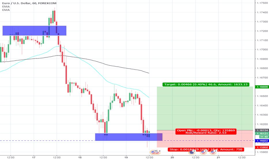 EURUSD: Trading Idea - Only Price Action based