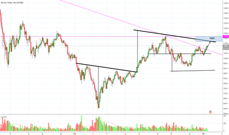 BTCUSD: BTC - vicino area test