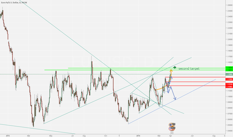 EURUSD: Euro near the second target