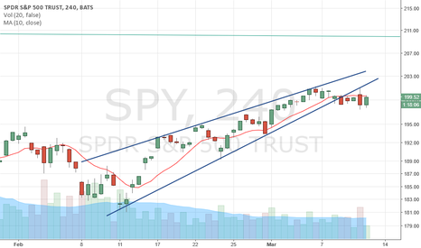 SPY: $SPY Rising Wedge on 4hr resolves to downside