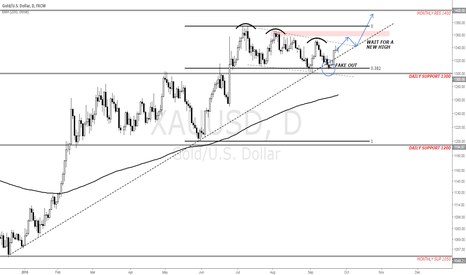 XAUUSD: Potential Continuation Pattern Forming