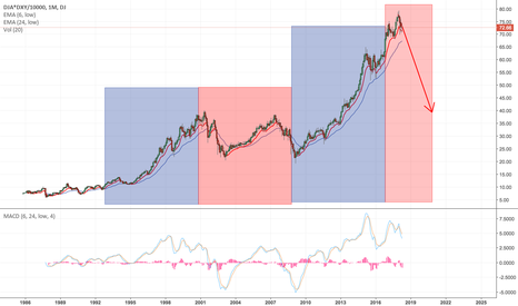 DJA*DXY/10000: We're All Screwed