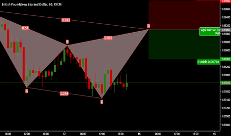 GBPNZD: anti butterfly