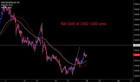 GOLD: I am not convinced that down trend is over for Gold.