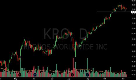 KRO: Nice long setup on KRO