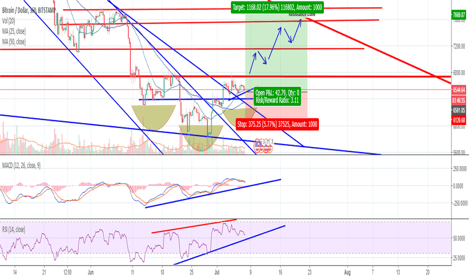 BTCUSD: BTC Inverse Head and Shoulders pattern formed, looking 2 confirm