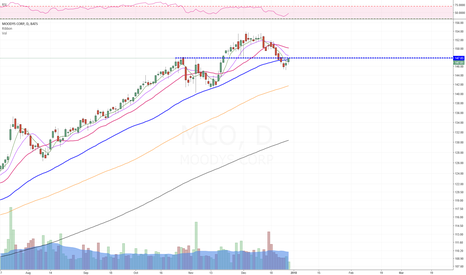 MCO: Great R/R , reclaiming 50D , looking good.