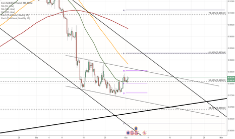 EURGBP: EUR/GBP approaches long term support