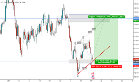 USDCAD: USDCAD - Long trade