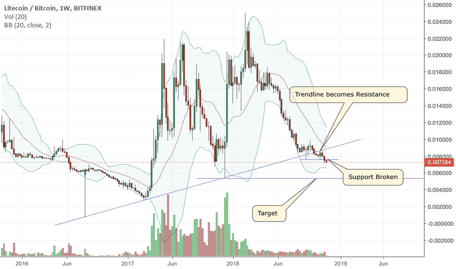 LTCBTC: Can Litecoin go this low?