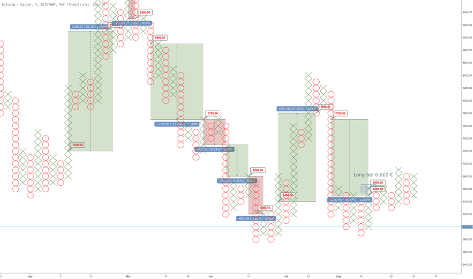 BTCUSD: BTC/USD Point & Figure Chart
