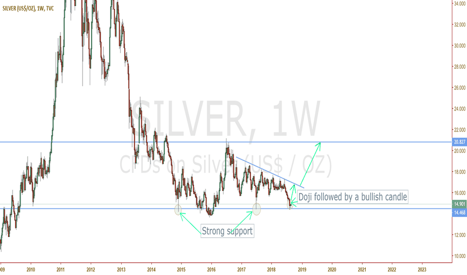 SILVER: Silver BUY can't get any better!!!