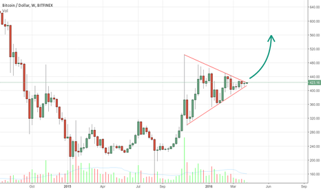 BTCUSD: Expect a massive move in 5. 4. 3. 2 ...