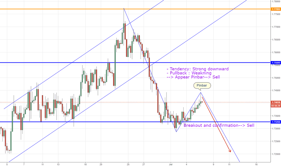 GBPCAD: GBPCAD, Sell