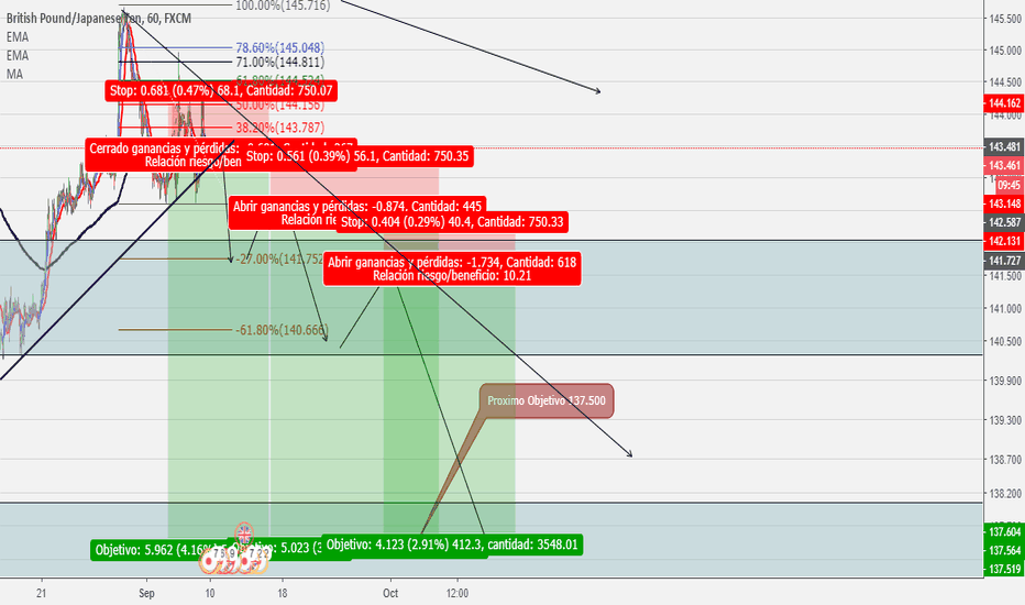 GBPJPY: Proyeccion GBPJPY
