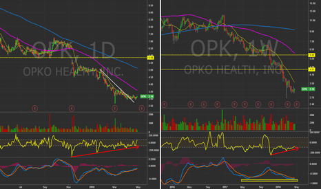 OPK: $OPK - Daily&Weekly chart. Oversold bounce is near?!
