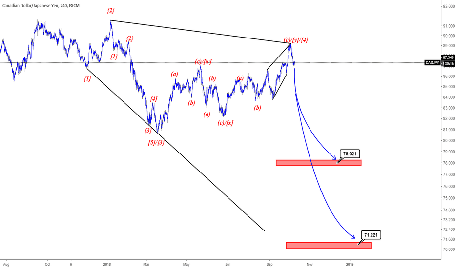 CADJPY: Elliott Wave Analysis of CADJPY H4