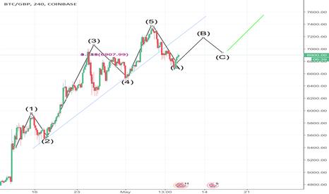 BTCGBP: BTC arch wave