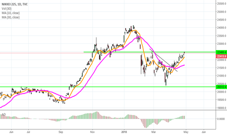 NI225: NIKKEI breakout or pull back?