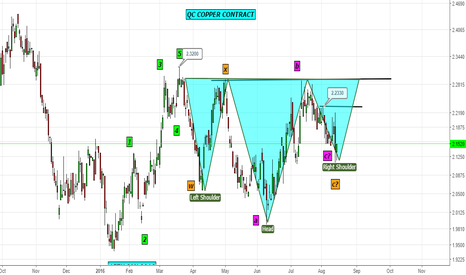 QC1!: Copper QC Contract- H&S Pattern