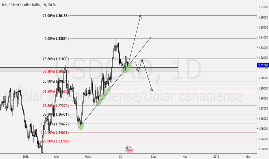USDCAD: Bounce or Break - USDCAD