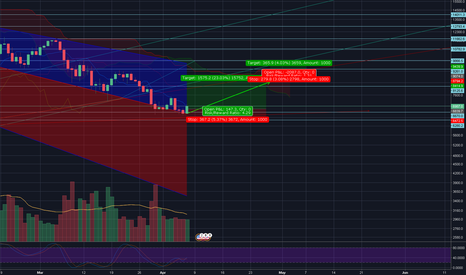BTCUSD: 3rd Daily Turn from bearish resistance..