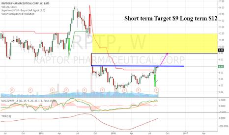 RPTP: RPTP 9 target