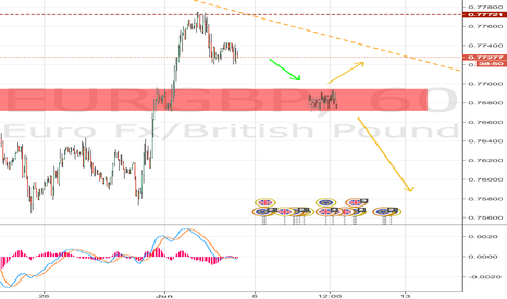 EURGBP: EURGBP - Something or nothing
