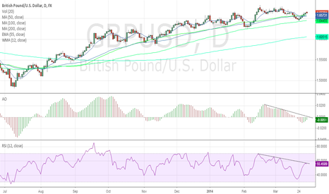 GBPUSD: Shorting GBP/USD with AO & RSI