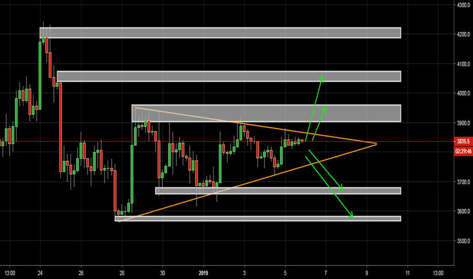 XBTUSD: BTC  forming a pennant on our 4 hr chart let's what will happen