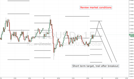 NZDUSD: NZDUSD SHORT ENTRY LEVELS, US SESSION + 1ST HOURS OF ASIAN